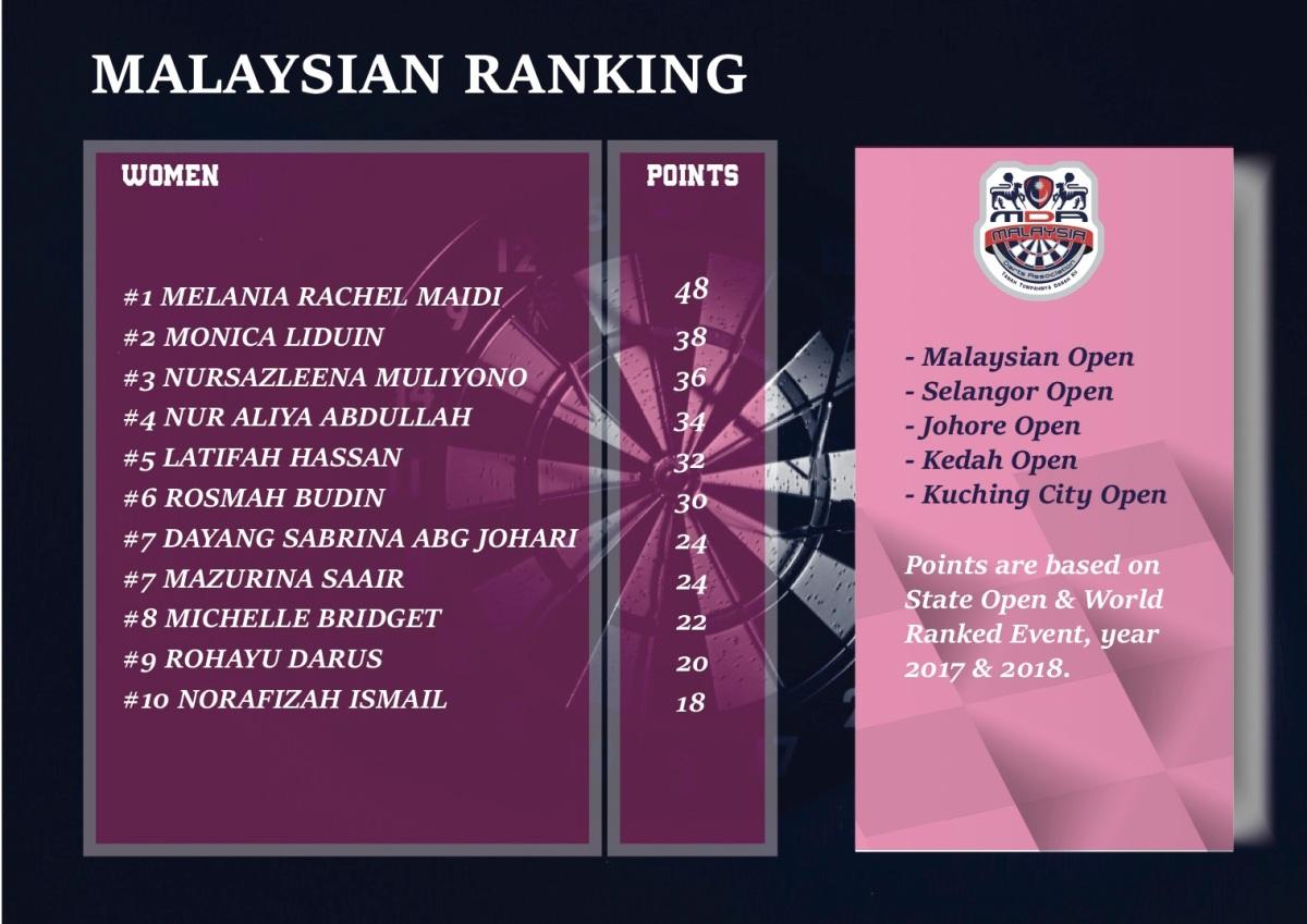 Msian Ranking Women