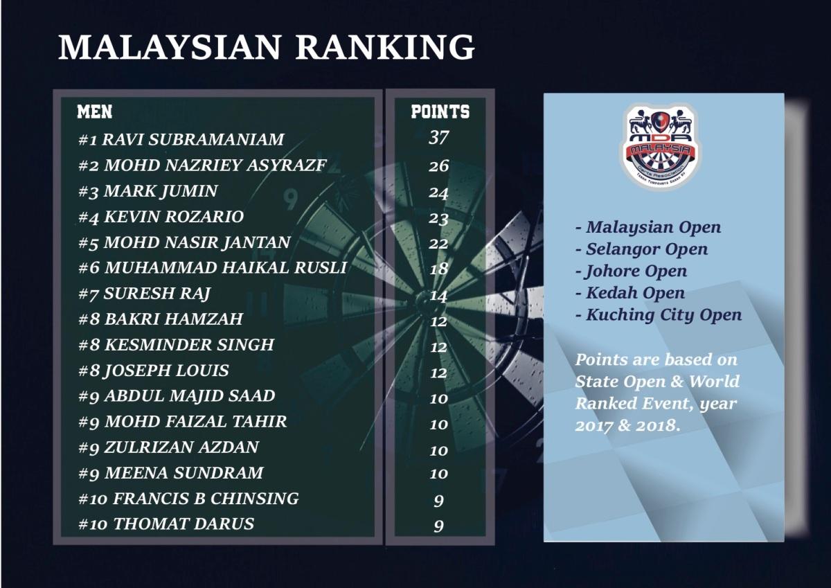 Msian Ranking